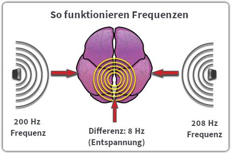Frequenzen Energie